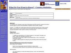 Math Lesson: What Do You Want to Know? - Country Statistics Lesson Plan
