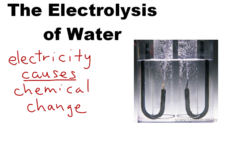 The Electrolysis of Water Video