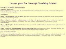 Water Cycle -- Concept Teaching Model Lesson Plan