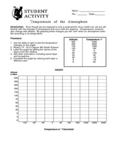 Temperature in The Atmosphere Lesson Plan