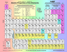 Atomic Properties of The Elements Lesson Plan