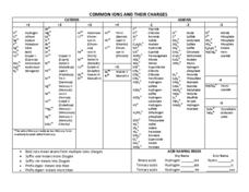 Common Ions and Their Charges Worksheet