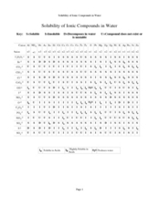 Solubility of Ionic Compounds in Water Worksheet