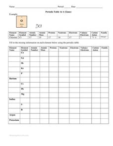Periodic Table At A Glance Worksheet