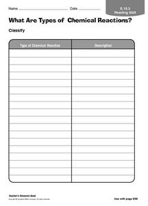 What Are Types of Chemical Reactions? Worksheet