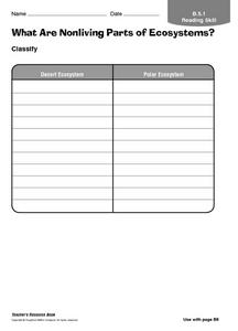 What Are Nonliving Parts of Ecosystems? Worksheet