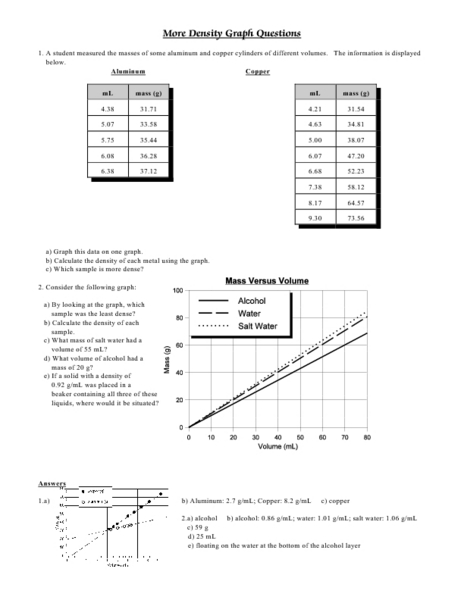 Density Graph Questions Worksheet For 9th 12th Grade