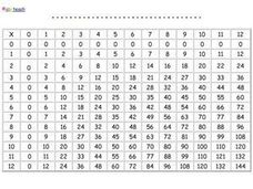 Multiplication Table 0 to 12 Worksheet