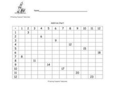 Addition Chart  1+1  to 12+12 Worksheet