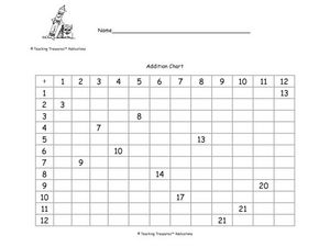 Addition Chart (2) Worksheet