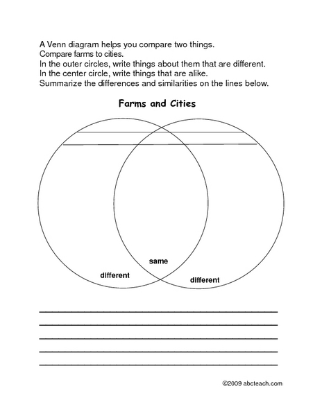 Charlotte's Web Venn Diagram: Farms vs. Cities 3rd - 4th Grade ...