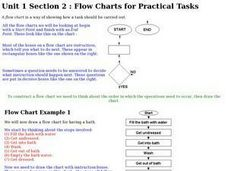 Flow Charts for Practical Tasks Worksheet