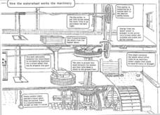 How the Waterwheel Works the Machinery Worksheet