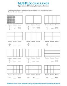 Equivalence of Fractions, Decimals & Percents Worksheet