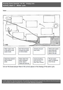 Changing States In The Water Cycle Worksheet