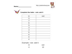 Complete the Table--Rule: Add 4 Worksheet