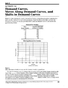 Demand curves, Moves Along Demand Curves, and Shifts in Demand Curves Worksheet