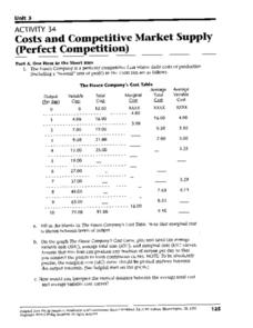 Costs and Competitive Market Supply Worksheet