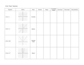 Basic Functions Worksheet
