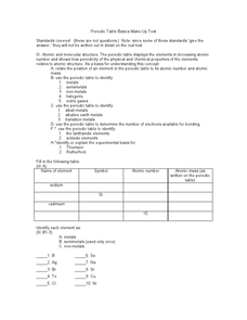 Periodic Table Basics Make-Up Test Worksheet
