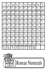 Roman Numerals Chart (One to a Hundred) Lesson Plan
