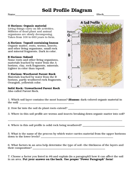Worksheets Soil Profile Worksheet soil profile diagram 8th 10th grade worksheet lesson planet
