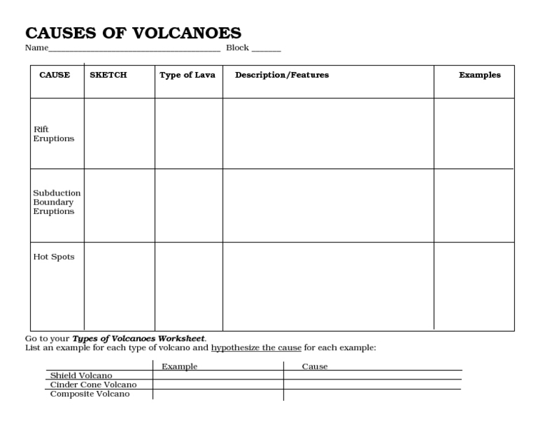 Causes of Volcanoes 7th 9th Grade Worksheet – Volcano Types Worksheet