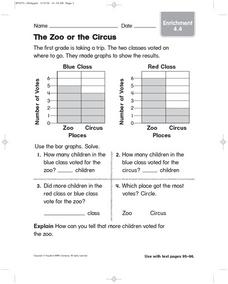 The Zoo or The Circus: Bar Graphs Worksheet