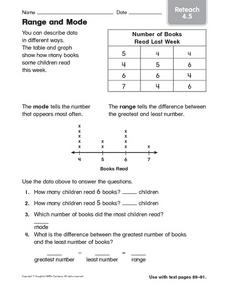 Range and Mode Reteach 4.5 Worksheet