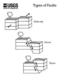 Types of Faults Worksheet