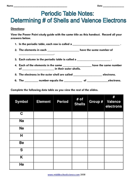 Periodic table lesson plans 8th grade gallery periodic table and valency lesson plans worksheets reviewed by teachers periodic table notes determining of shells and valence electrons urtaz Image collections