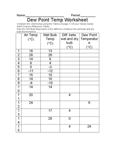 Dew Point Temp Worksheet Worksheet