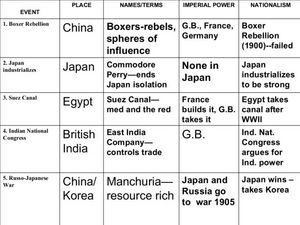 Europe and Asia Events Lesson Plan