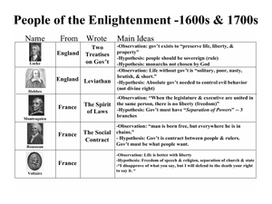 People of the Enlightenment -1600s & 1700s Lesson Plan