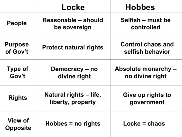 The Visions of Locke and Hobbes 7th 11th Grade Lesson Plan – John Locke Worksheet