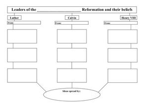 Protestant Reformation Graphic Organizer Lesson Plan