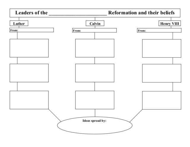 Protestant Reformation Graphic Organizer 7th 10th Grade Lesson – Protestant Reformation Worksheet