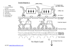 Trench Diagram A Worksheet