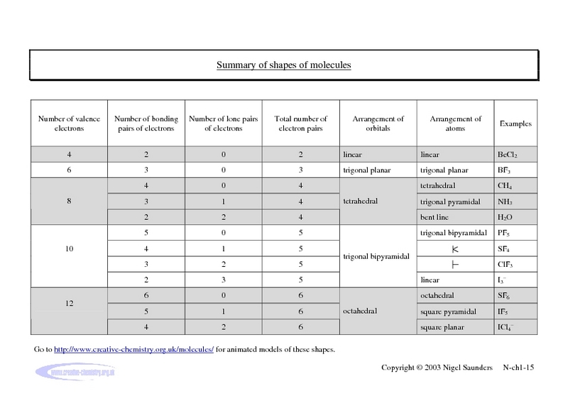 Worksheets Shapes Of Molecules Worksheet summary of shapes molecules 10th 12th grade worksheet lesson planet