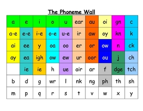 Phoneme wall Worksheet