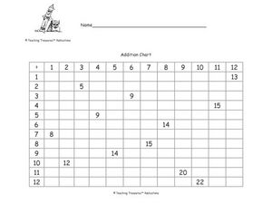 Addition Chart Fill In Worksheet