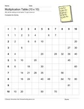 Multiplication Table (10 x 10) Worksheet