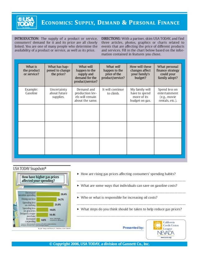 Economics Supply Demand Personal Finance Worksheet For