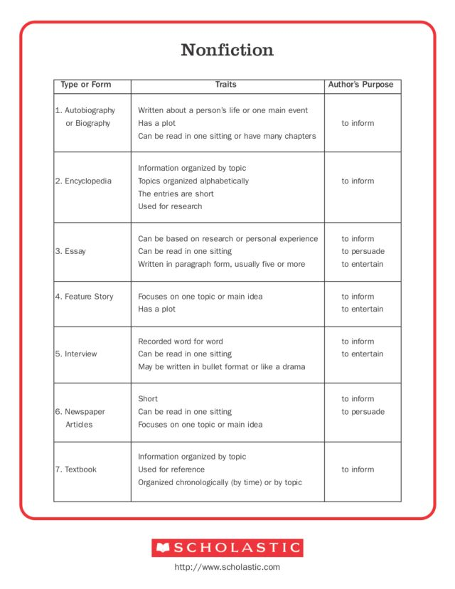Nonfiction Genre Graphic Organizer 3rd 6th Grade Worksheet – Genre Worksheet