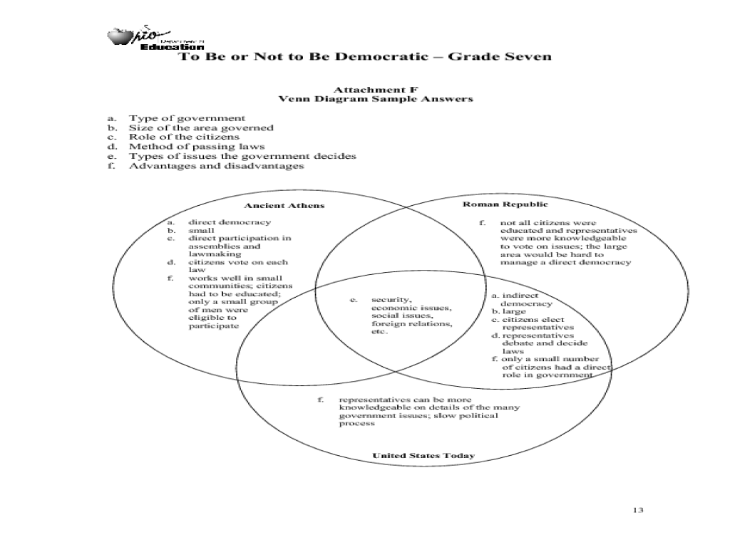 to be or not to be democratic lesson plan for 7th grade