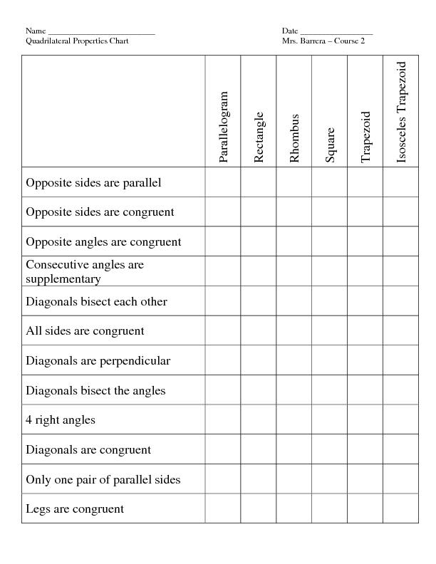 Properties Of Quadrilaterals Chart Duna Digitalfuturesconsortium Org