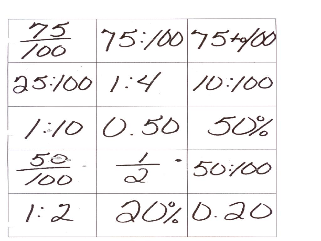 Math Game Fraction Decimal Percent Ratio Conversions Lesson