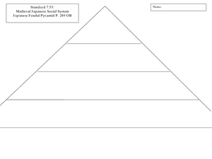 feudalism lesson plans \u0026 worksheets lesson planetjapanese feudal pyramid