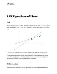 Equations of Lines Activities & Project