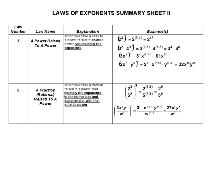 Laws of Exponents Summary Sheet 9th Grade Worksheet – Laws of Exponents Worksheets